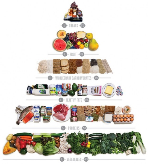 new-food-pyramid-700x779-624x694